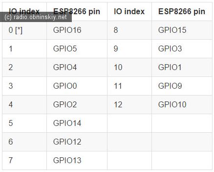 соответствие GPIO LUA распиновка для скрипта