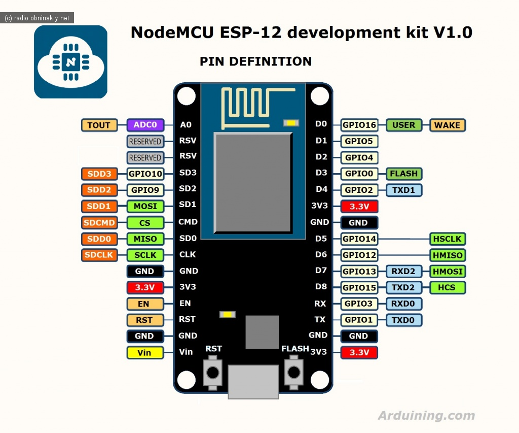 распиновка правильная ESP board доска разработки на esp8266